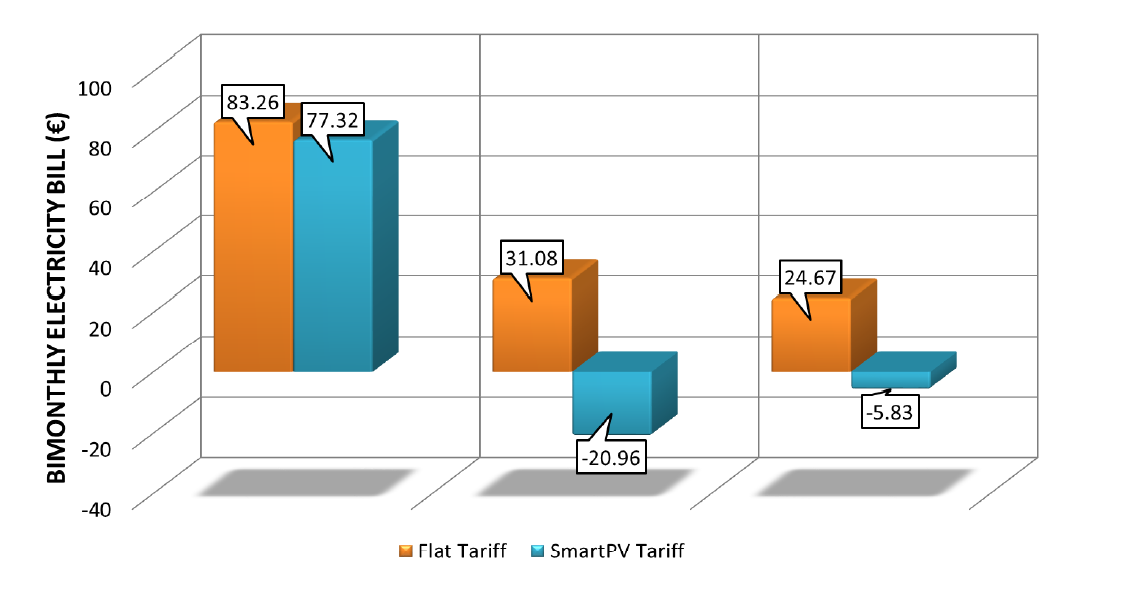 Bimonthly electricity cost difference comparing the use of flat tariffs and ToU tariffs